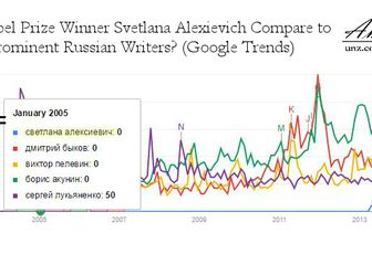 Perchè Svetlana Alexievich ha vinto il premio Nobel per la letteratura - di Anatoly Karlin