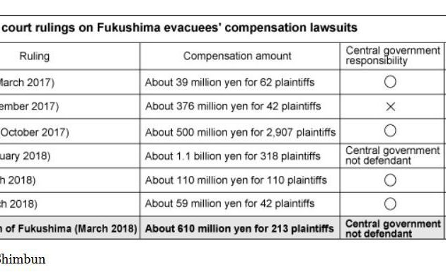 TEPCO ordered again to pay compensation