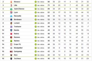 Une Ligue 1 en cours d'hispanisation