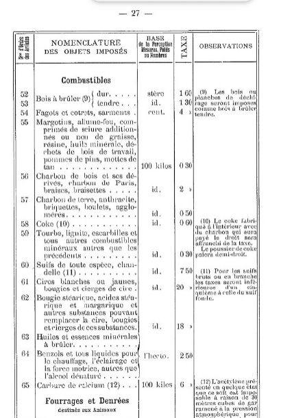 Album - la ville de Noyon ( oise ), l'octroi, le réglement et tarifs