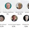 Un sondage pas comme les autres qui donne Le Pen et Mélenchon en tête du premier tour