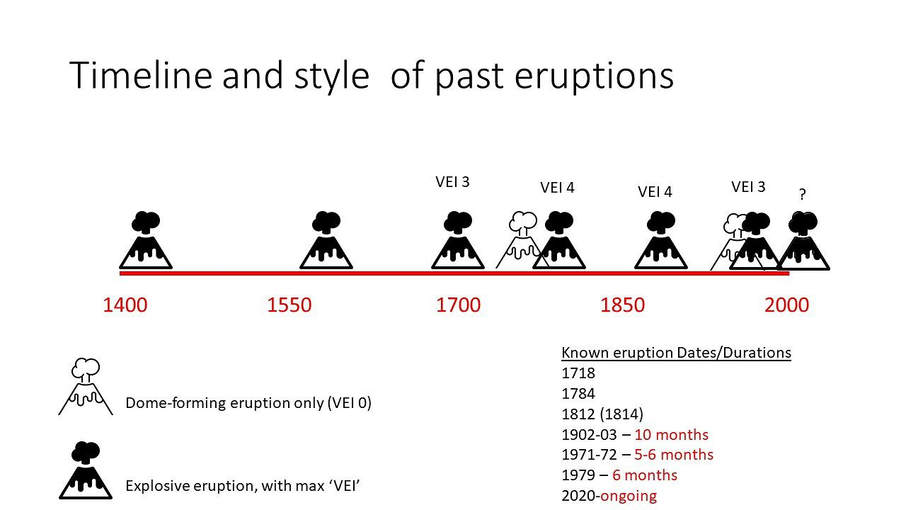 Time line of the Soufrière eruptions and their type of explosive and / or effusive activity - Doc. Paul Cole and Vincie Richie - Note the last activity period: 27.12.2020 to 13.04.2021 / in progress (GVP) - one click to enlarge