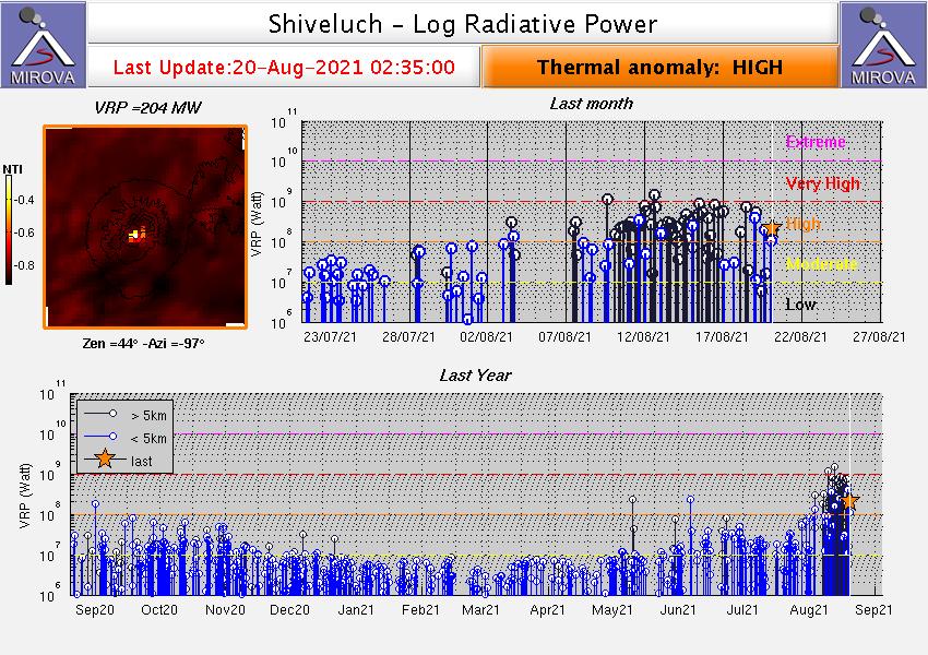 Sheveluch - anomalies thermiques au 20.08.2021 / 02h35 - Doc. Mirova_MODIS_logVRP