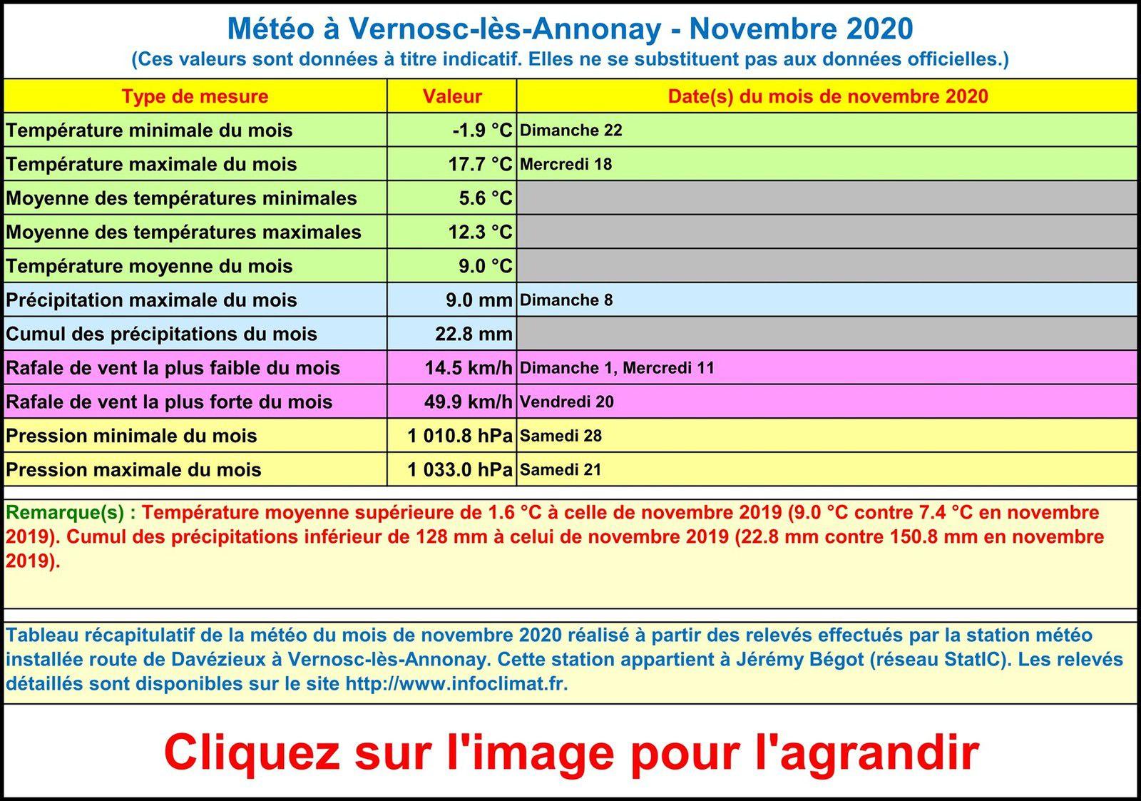 La météo à Vernosc-lès-Annonay - Novembre 2020