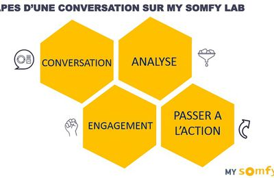 RT @SIdOevent: .@Somfyfr place ses clients au...
