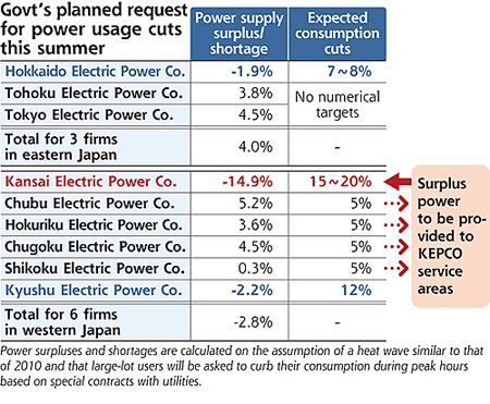 Who's to help KEPCO this summer?