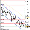 Analyse CAC 40 pour le 7/07