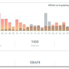 statistiques de visite du blogue en novembre 2019