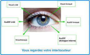Méthode IMO (intégration par les mouvements oculaires) type EMDR - Muriel VIDAL