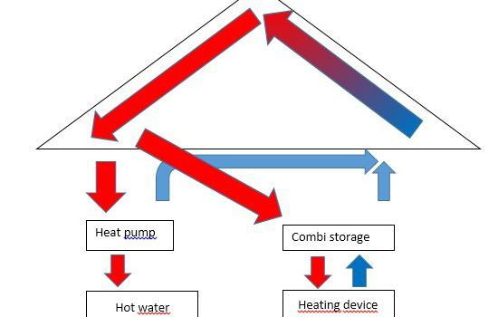 Solar power pack - Heat pump combined with solar