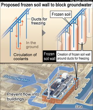 Frozen soil wall to block radioactive water