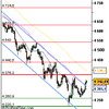 Analyse CAC 40 pour le 8/07