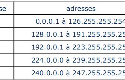 L'adresse IP est une donnée personnelle, selon la Cour de cassation