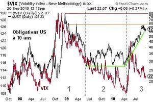 Le marché obligataire : principal vecteur du comportement des marchés