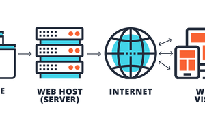 WebHosting Service is a type of Internet hosting service