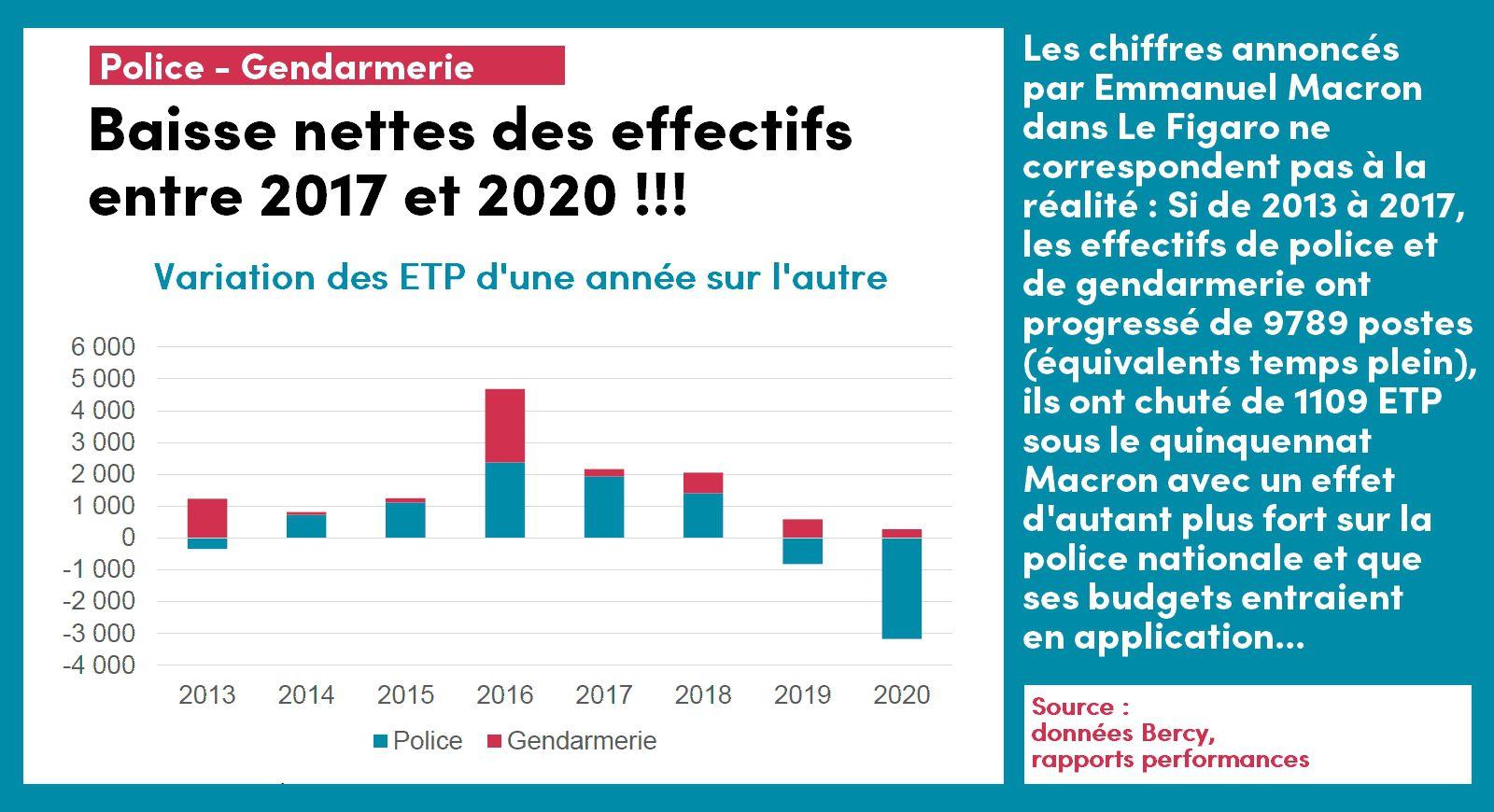 infographie sur les chiffres d'évolution des postes de policiers et de gendarmes fournis par Bercy