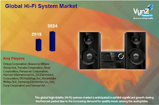 North America is the Second Largest Market in the Hi-Fi System Market Globally