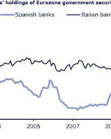Qui détient la dette espagnole ? La France au premier rang