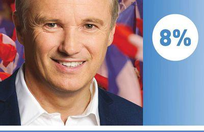 Nicolas Dupont-Aignan donné pour la première fois à 8% des intentions de vote au premier tour de la présidentielle