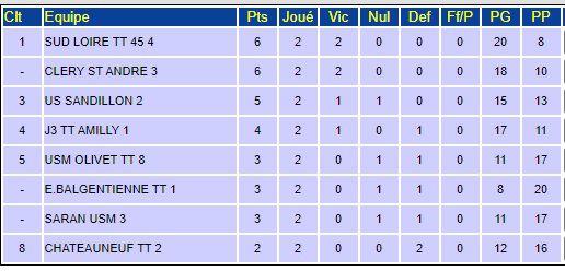 Championnat Séniors par équipes - Journée 3
