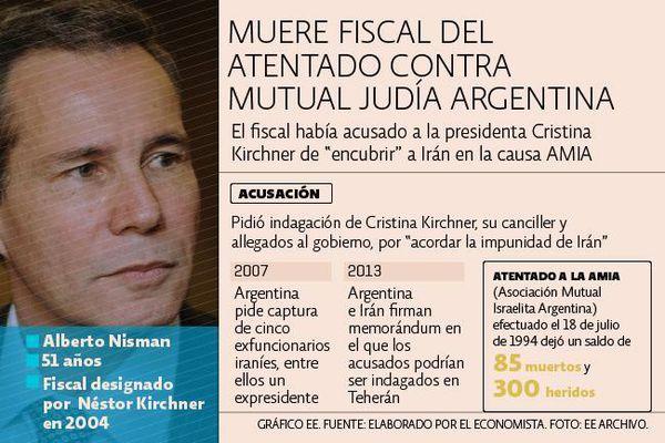 Conmoción en Argentina por extraña muerte de Fiscal que acusó a Presidenta Cristina Fernández de Kirchner