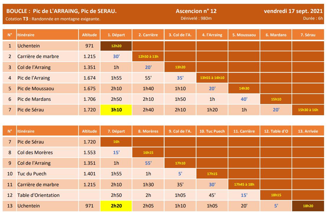LARAGNE (PIC DE L'ARRAING : 1.674m) & PIC DE SERAU (1.720m).