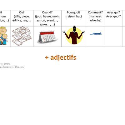 Enrichissement de phrases - référentiel pour l'élève