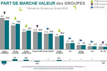 Perte historique de part de marché pour Carrefour en mars/avril
