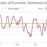 Allemagne : l'horloge du cycle économique de retour dans le vert mais c'était peut-être le plus facile