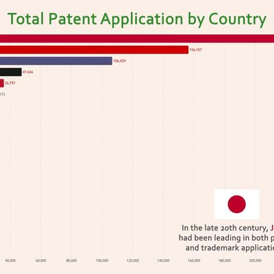 Top 20 Country Total Patent (Invention) History (1980-2017)