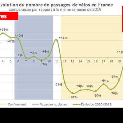 Développement de l'usage du vélo :  le déconfinement moins efficace que les grèves