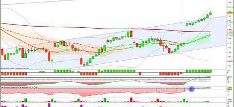 """ANALYSES DES INDICES au 5 AVRIL - TRADING"" :..."