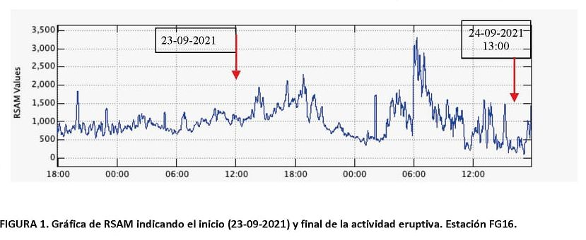 Fuego - RSAM curves at the beginning and at the end of the eruptive episode - Doc. Insivumeh 24.09.2021 / 1 p.m.