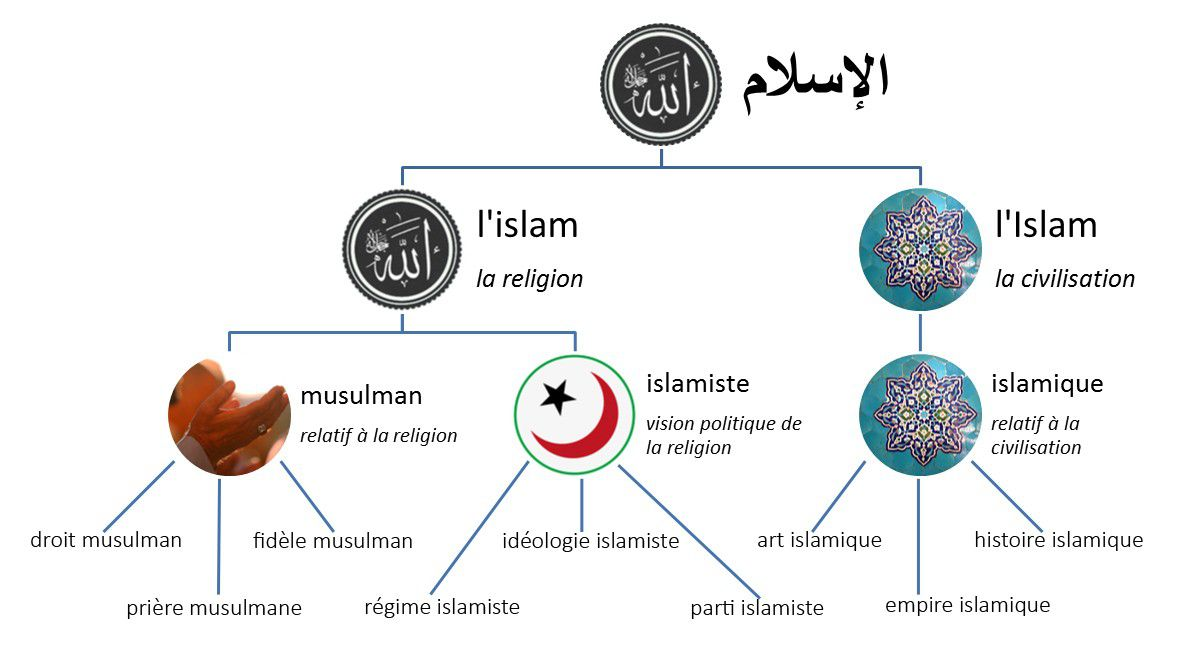 Une clarification du vocabulaire par l'Institut du monde arabe