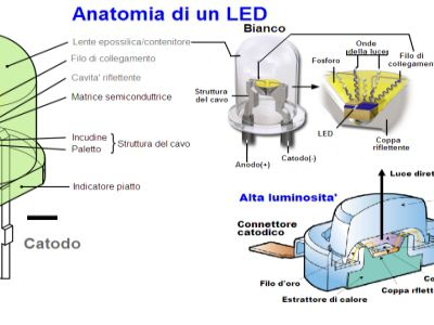 LED ovvero Light Emitting Diode (diodo ad emissione luminosa)