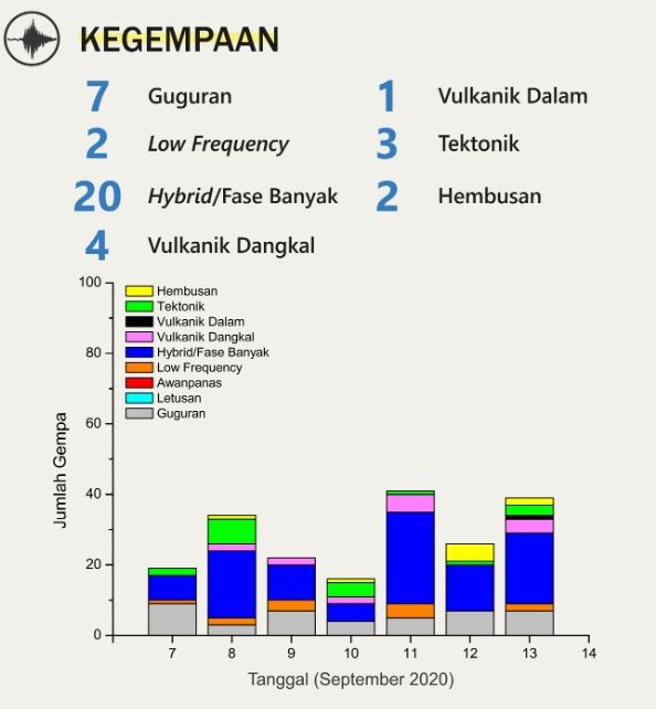 Merapi - seismicity of the last week - Doc. BPPTKG