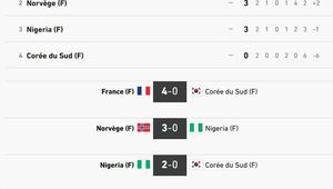 COUPE DU MONDE FOOTBALL FEMININ / LA FRANCE NOUS REGALE / SPORTS / ACTUALITE