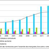 Les enseignants non titulaires du second degré public : 7,5 % de l'ensemble des effectifs en 2013