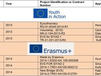 Proiecte europene, implementate in anul 2015 - European projects, implemented in 2015