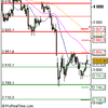 Analyse CAC 40 pour le 04/05