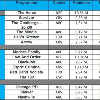 """Audiences USA du Mercredi 12 Novembre 2014 : Carton pour """" Law & Order """" & """" Chicago PD """" grâce a leur crossover."""