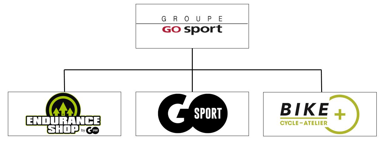 Grande distribution : L'enseigne Go Sport sera bientôt vendue !?
