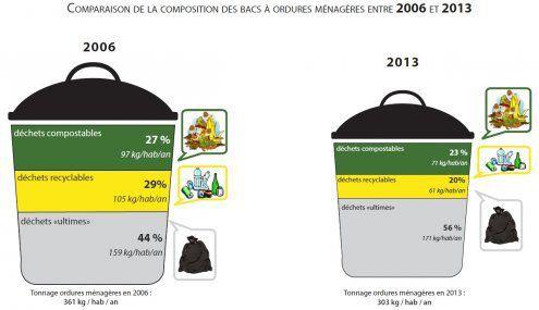 Composition des ordures ménagères résiduelles
