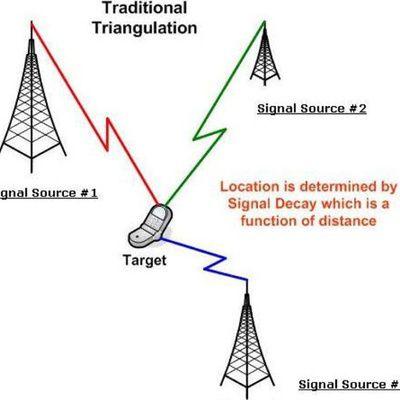 La localisation de Gsm : comment ça marche ?