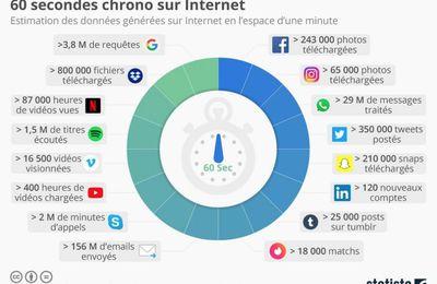 [INTERNET] Que se passe-t-il en 1 minute sur internet ? Découvrez-le dès maintenant avec cette infographie.