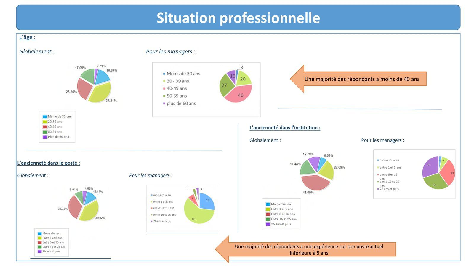 La CFDT a fait part, lors du CHSCT du 16 avril dernier, du triste constat de l'analogie des résultats avec ceux de l'audit du climat social de 2015.