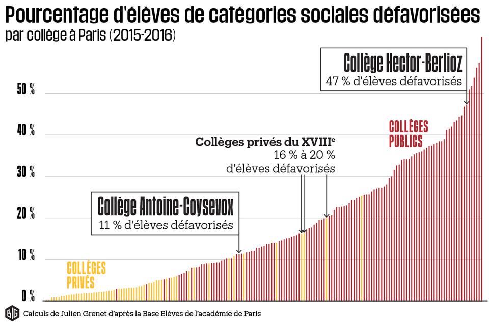 L'école, reflet des inégalités socio-économiques en France