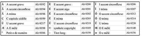 raccourci clavier majuscule typographie bernieshoot