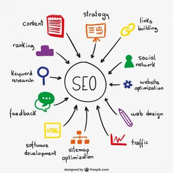 Search Engine Optimization (SEO) Services for UAE Companies