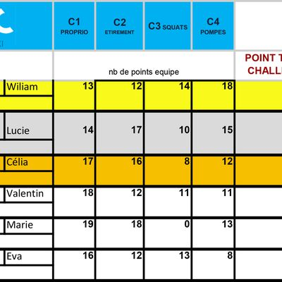 Résultat officiel du challenge CONFINEMENT 2 GUC !